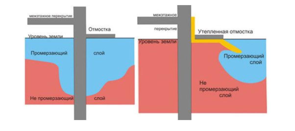 Конструктивные элементы бани