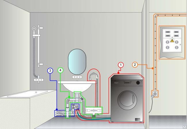 Установка стиральной машины-автомата своими руками