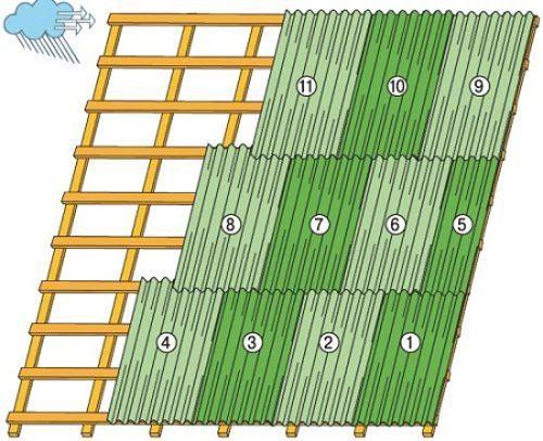 как крыть крышу шифером