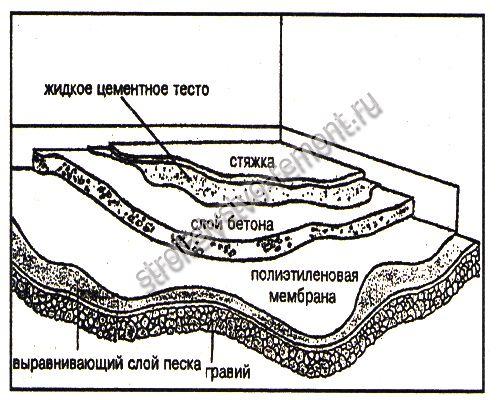 Цементно-песчаная стяжка по бетонному основанию