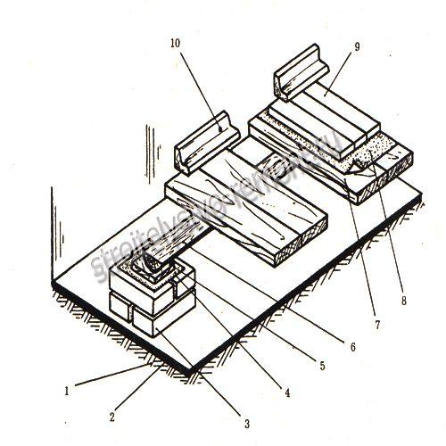 Схема устройства дощатого пола по грунту