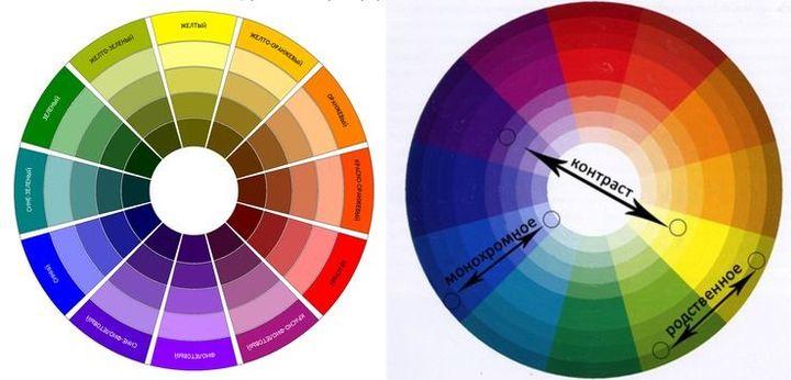 Круг комбинирования цветов