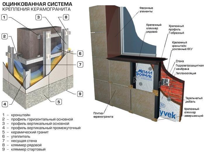 Составные части вентилируемого фасада