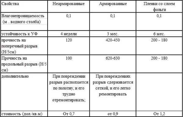 Пароизоляция (подкровельные пленки)