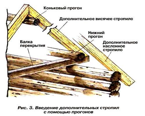дополнительные стропила на крыше