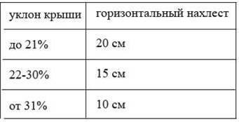 Гидроизоляция кровли