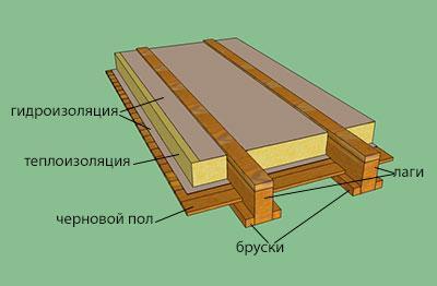 Утепление пола в частном доме (с деревянными и железобетонными перекрытиями)