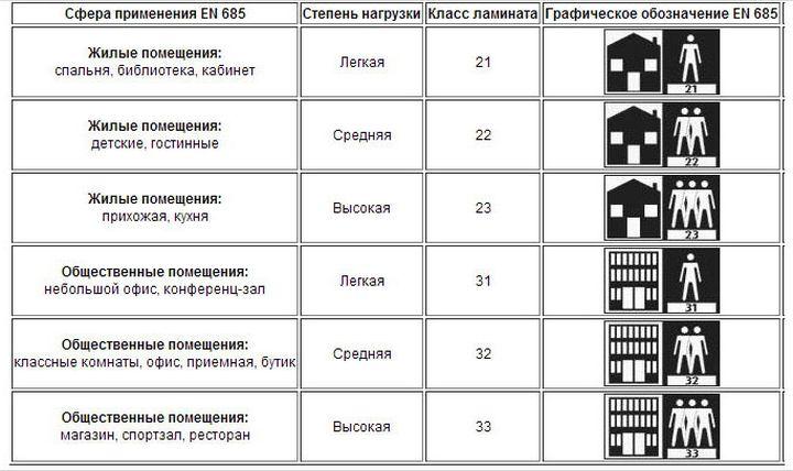 Таблица классов ламината и мест его применения