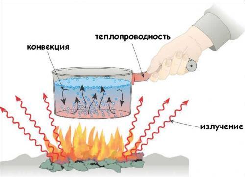 Инфракрасный обогреватель и распространение тепла от него