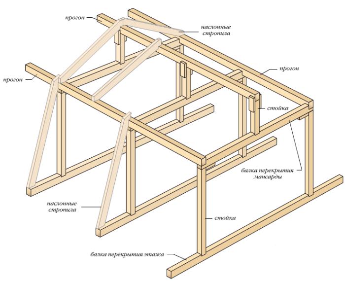 Сиcтема стропил для крыши с изменяющимся углом ската