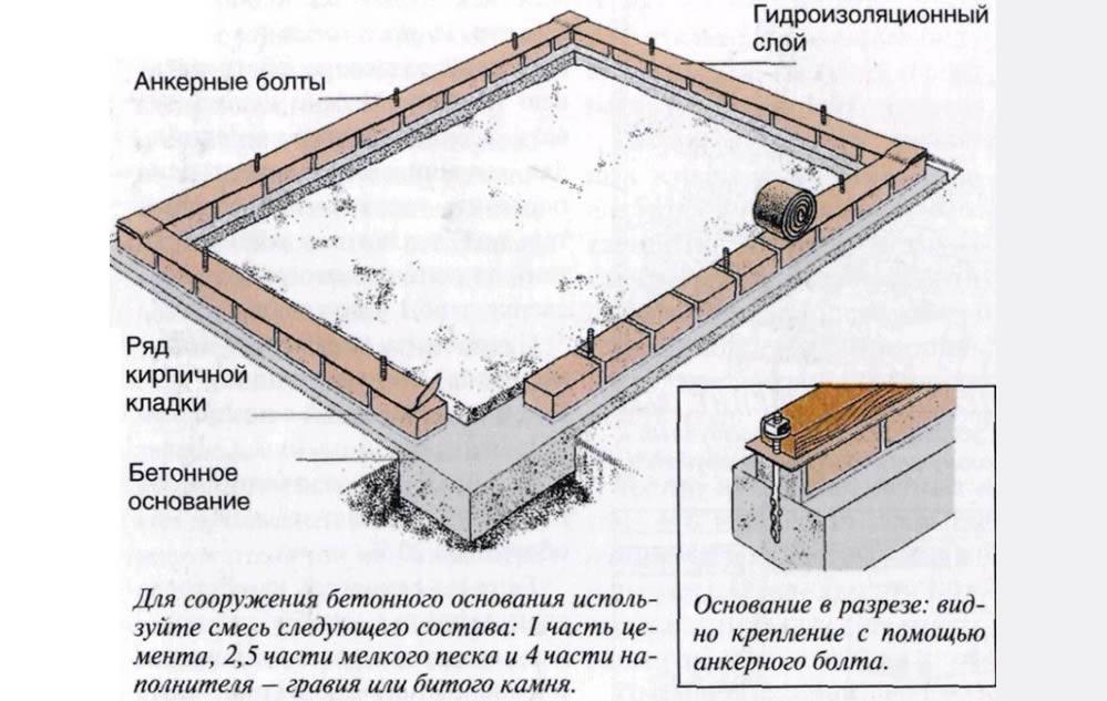 Схема фундамента для хозблока