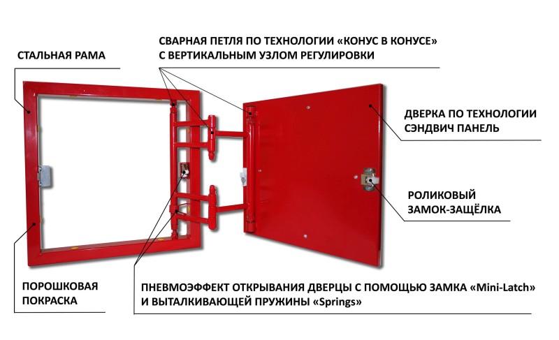 Пример устройства каркаса люка под плитку