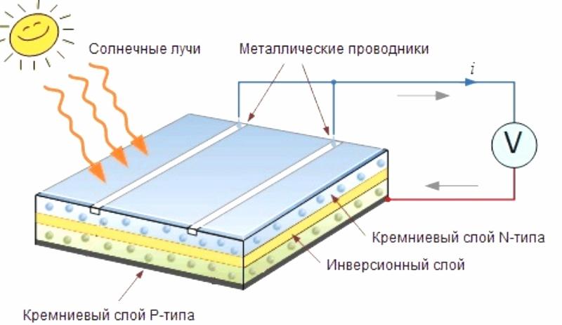 Принцип работы и устройство солнечной панели