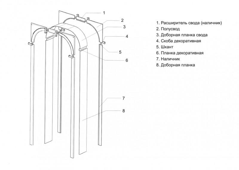 Конструкция межкомнатной арки