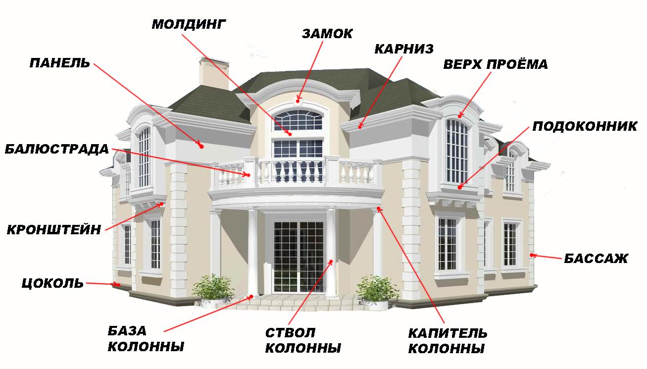 Фасадный декор и его элементы