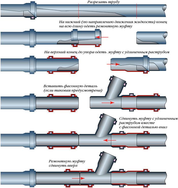 Соединение труб ПВХ